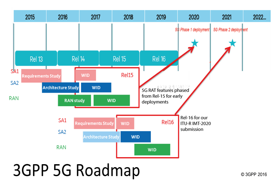 3gpp 5G roadmap