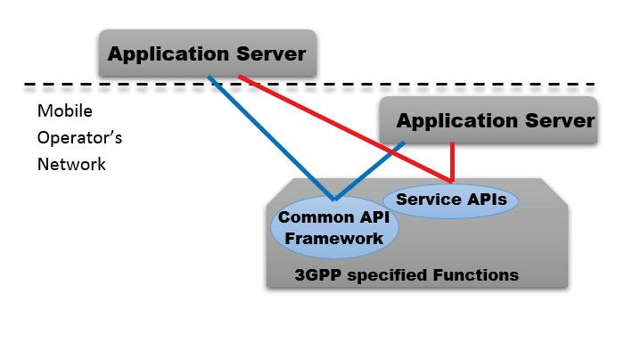 API image02a