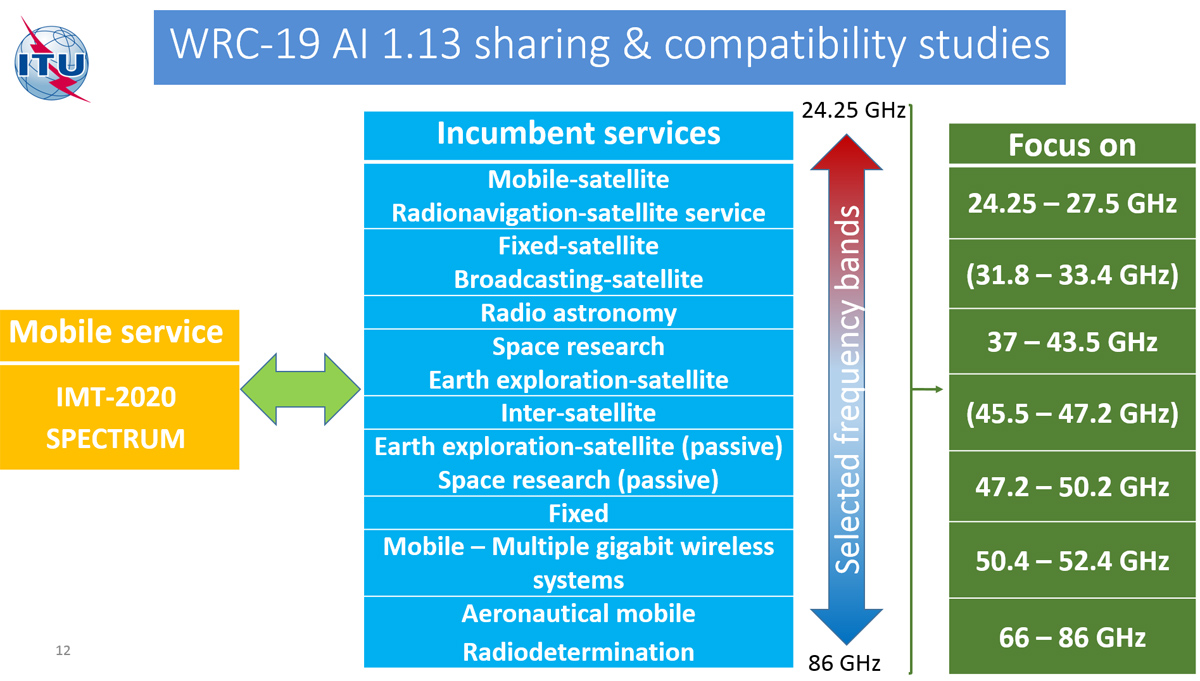 3GPP 5G – Briefing for Evaluation Groups
