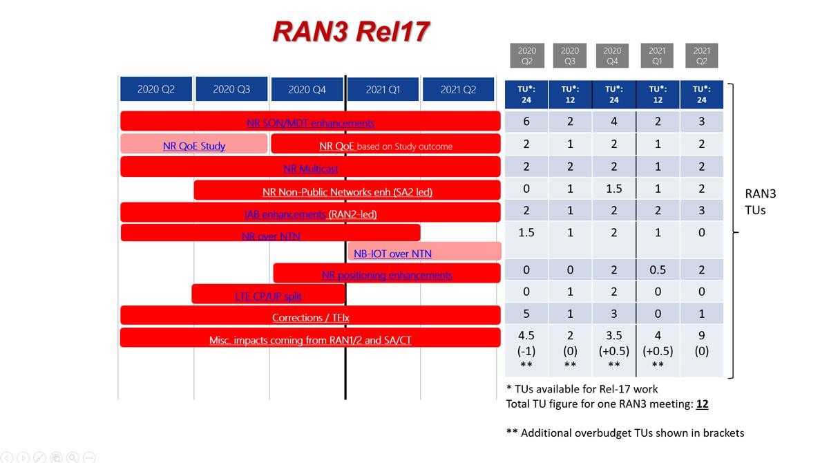 R3 TUs rel17
