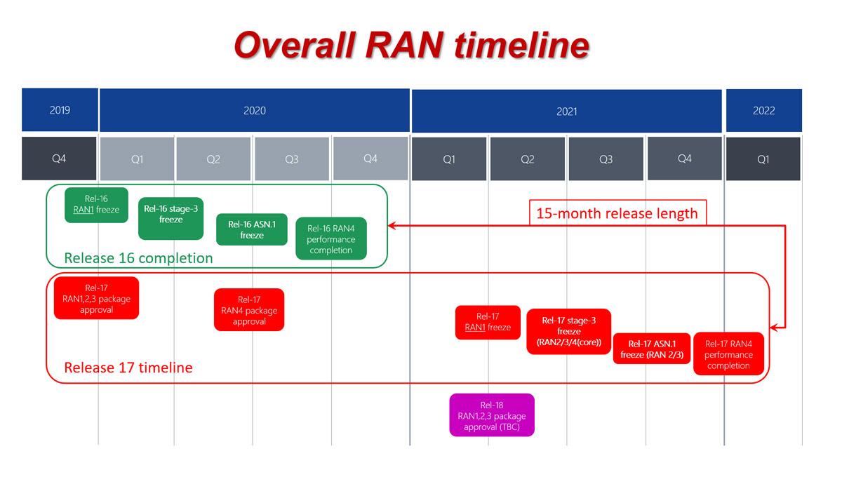 RAN R17 schedule