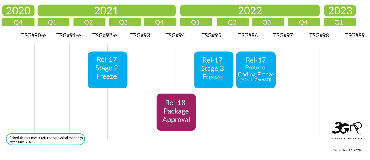 Release timeline R16 R17