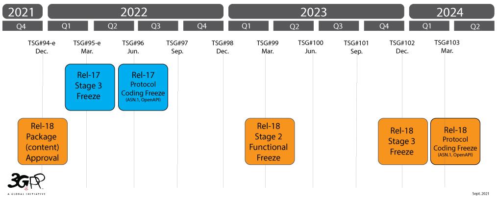 Release timeline R17 R18