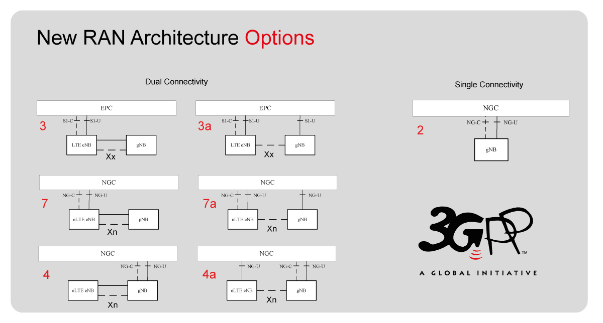 architecture options