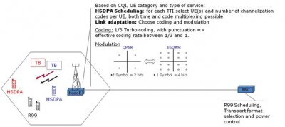 Figure 1. HSDPA scheduling and link adaptation are performed in NodeB