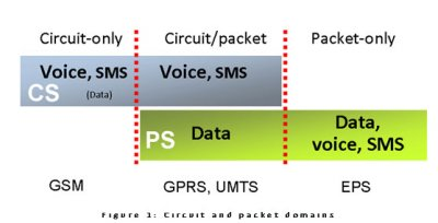 The Evolved Packet Core