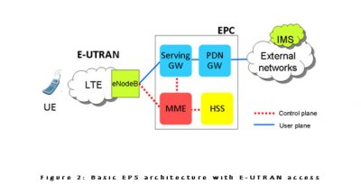 The evolved packet core architecture of the epc sciox Images