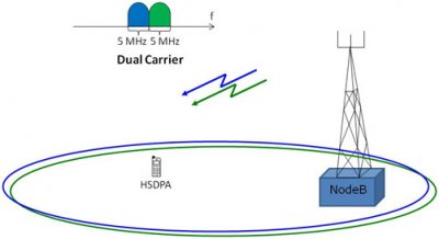 Figure 9. DC-HSDPA