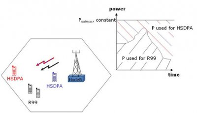 Figure 4. Power sharing between R99 and HSDPA